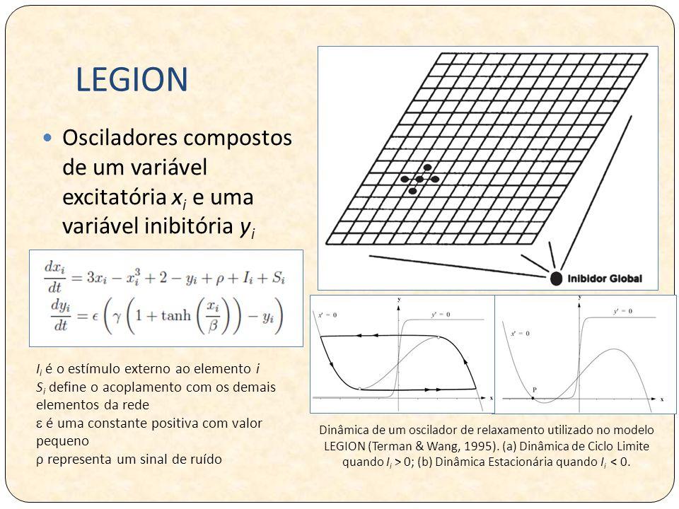 LEGION Osciladores compostos de um variável excitatória x i e uma variável inibitória y i I i é o estímulo externo ao elemento i S i define o acoplamento com os demais elementos da rede  é uma constante positiva com valor pequeno ρ representa um sinal de ruído Dinâmica de um oscilador de relaxamento utilizado no modelo LEGION (Terman & Wang, 1995).