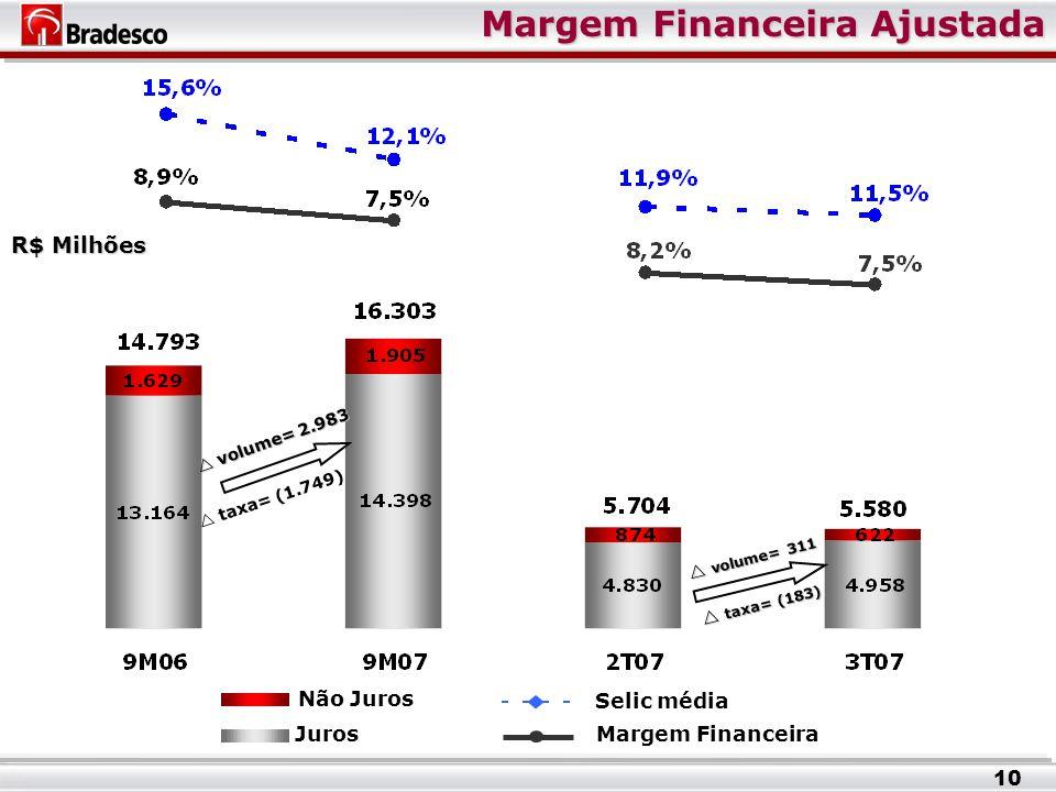 Margem Financeira Ajustada R$ Milhões Juros Não Juros Margem Financeira Selic média 10  volume= 311  taxa= (183)  volume= 2.983  taxa= (1.749)