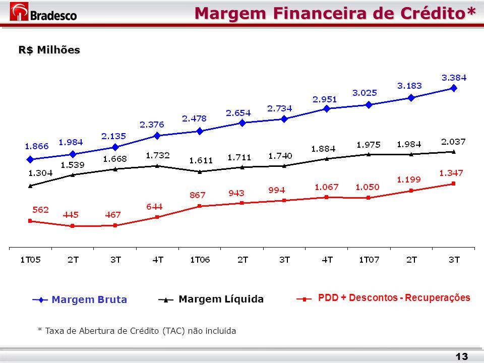 Margem Financeira de Crédito* Margem Bruta PDD + Descontos - Recuperações Margem Líquida 13 R$ Milhões * Taxa de Abertura de Crédito (TAC) não incluída
