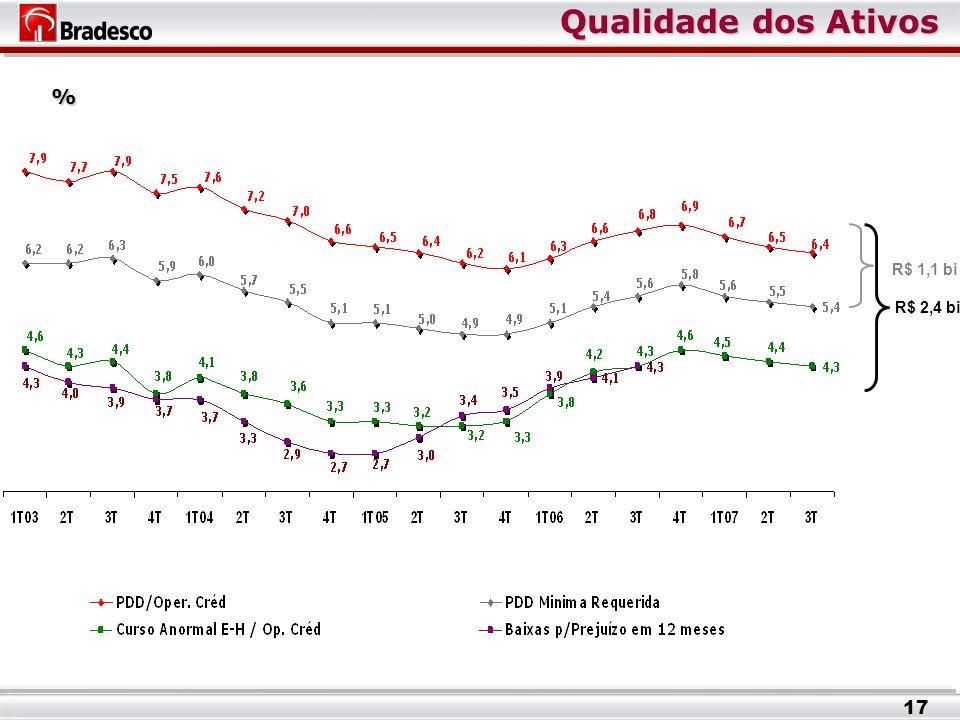 Qualidade dos Ativos R$ 1,1 bi R$ 2,4 bi % 17