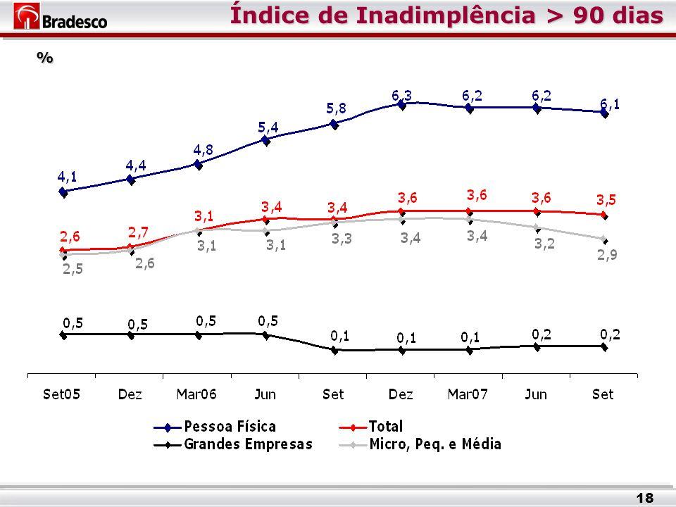 Índice de Inadimplência > 90 dias % 18
