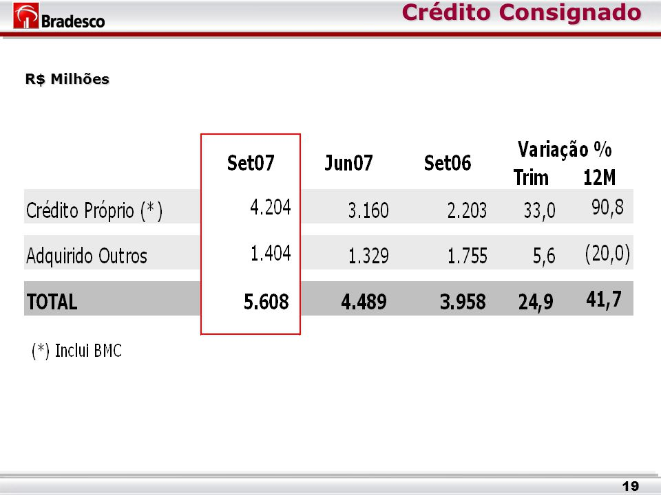Crédito Consignado Crédito Consignado R$ Milhões 19