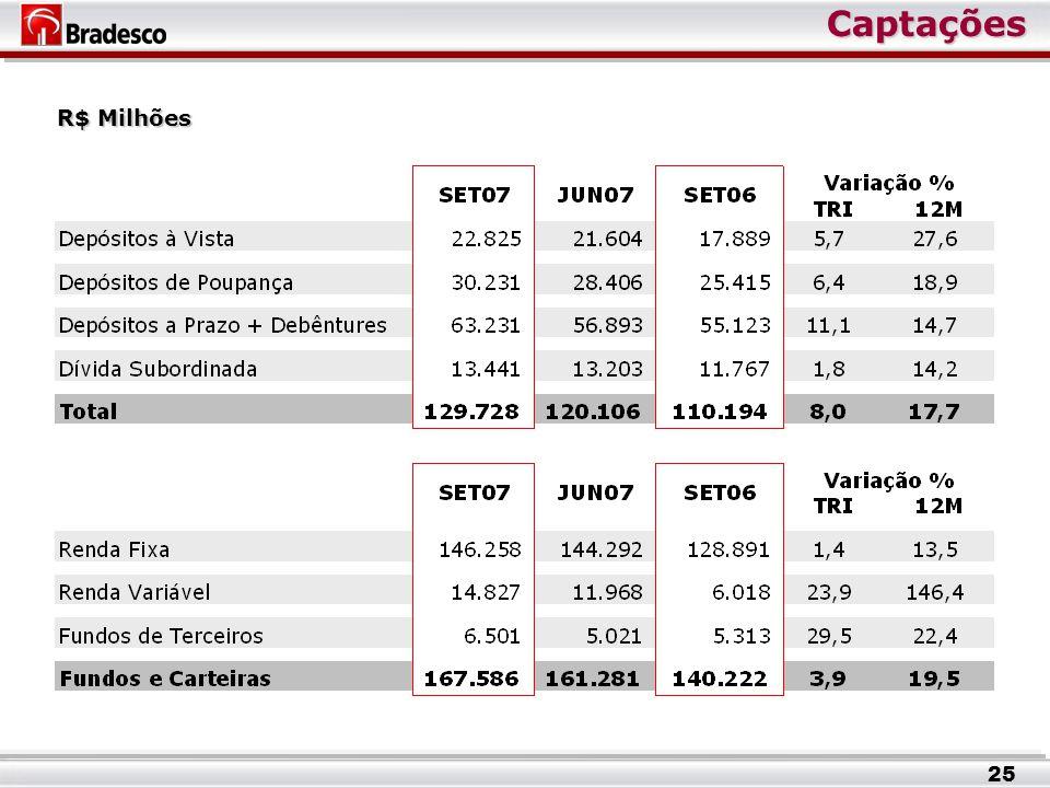 Captações Captações R$ Milhões 25
