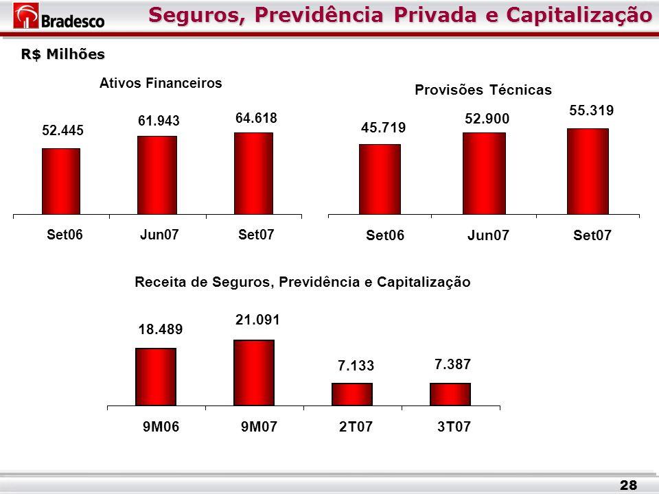 Seguros, Previdência Privada e Capitalização 28 R$ Milhões