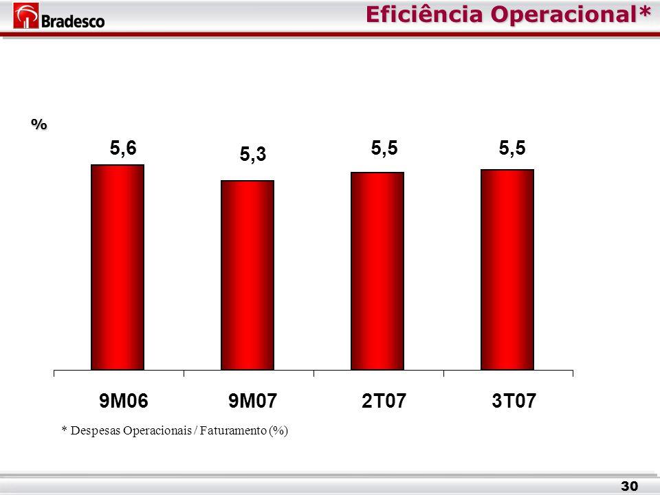 Eficiência Operacional* % * Despesas Operacionais / Faturamento (%) 30