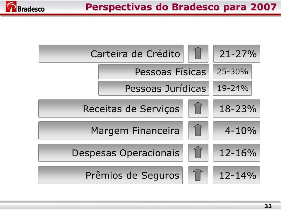 Perspectivas do Bradesco para 2007 Pessoas Físicas 25-30% Pessoas Jurídicas Carteira de Crédito Receitas de Serviços18-23% Margem Financeira4-10% Despesas Operacionais12-16% Prêmios de Seguros12-14% 33 19-24% 21-27%