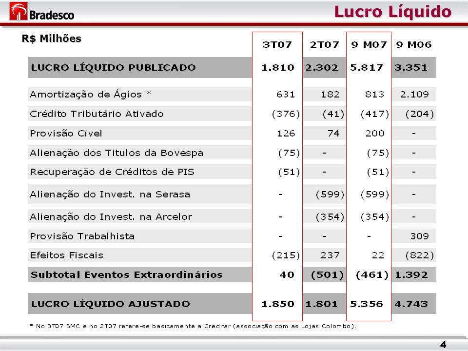 Composição do Crédito – PJ R$ Milhões 15