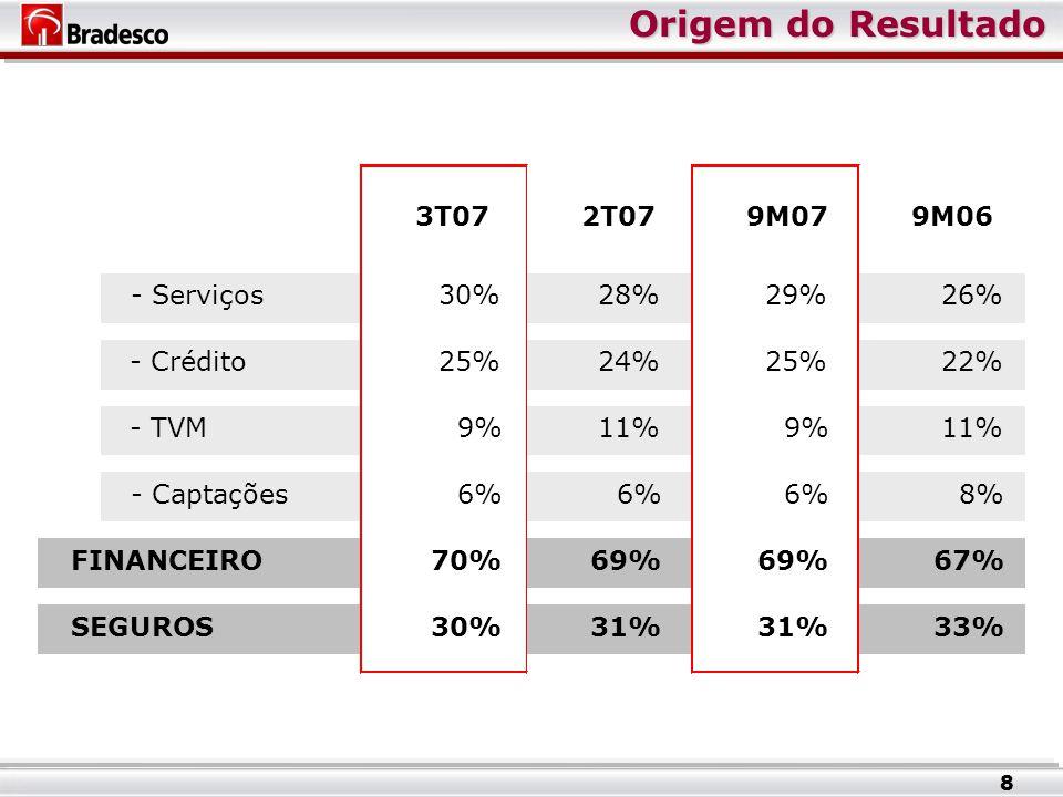 Origem do Resultado 8 3T072T079M079M06 - Serviços30%28%29%26% - Crédito25%24%25%22% - TVM9%11%9%11% - Captações6% 8% FINANCEIRO70%69% 67% SEGUROS30%31% 33%