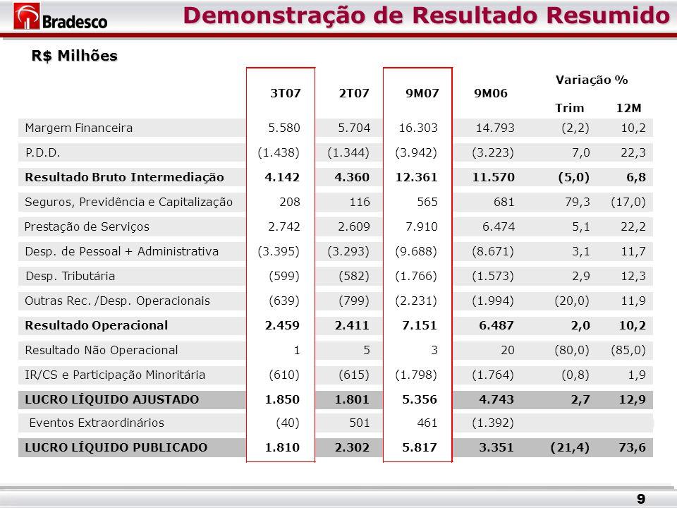 Demonstração de Resultado Resumido Demonstração de Resultado Resumido R$ Milhões 9 Trim12M Margem Financeira5.580 5.704 16.303 14.793 (2,2) 10,2 P.D.D.(1.438) (1.344) (3.942) (3.223) 7,0 22,3 Resultado Bruto Intermediação4.142 4.360 12.361 11.570 (5,0) 6,8 Seguros, Previdência e Capitalização208 116 565 681 79,3 (17,0) Prestação de Serviços2.742 2.609 7.910 6.474 5,1 22,2 Desp.
