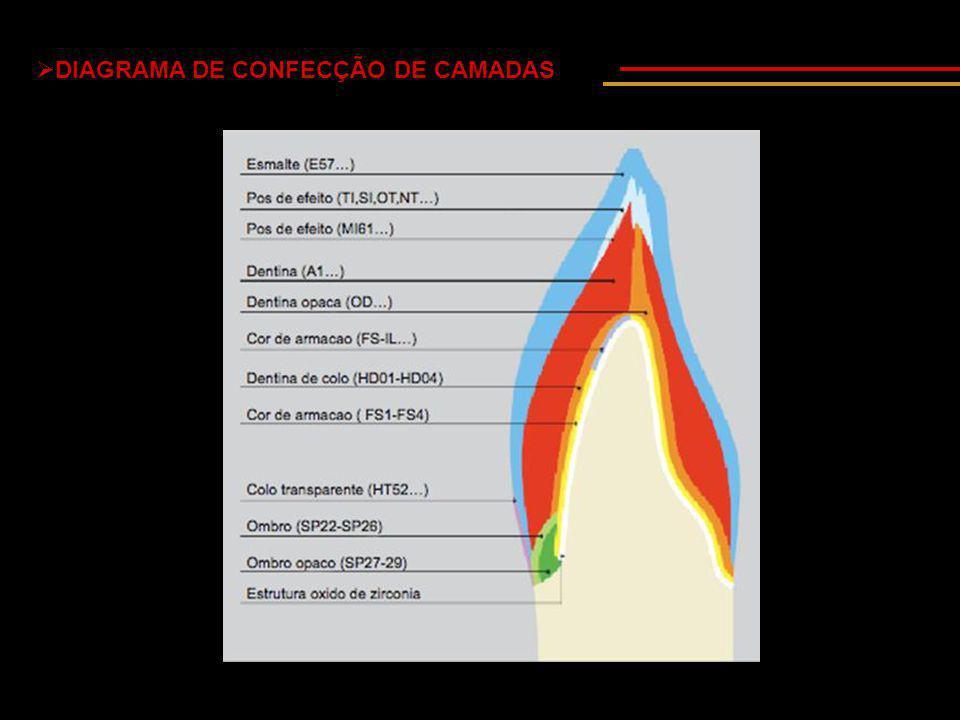  DIAGRAMA DE CONFECÇÃO DE CAMADAS