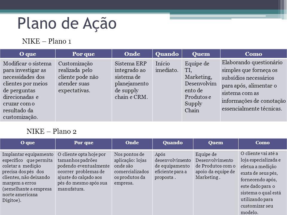 Plano de Ação O quePor queOndeQuandoQuemComo Modificar o sistema para investigar as necessidades dos clientes por meios de perguntas direcionadas e cr