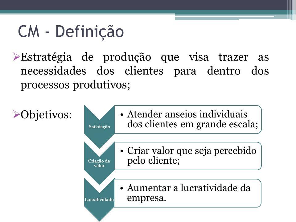 CM - Definição  Estratégia de produção que visa trazer as necessidades dos clientes para dentro dos processos produtivos;  Objetivos: Satisfação Ate