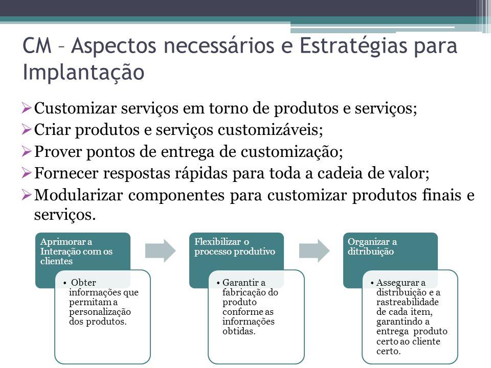 CM – Aspectos necessários e Estratégias para Implantação Aprimorar a Interação com os clientes Obter informações que permitam a personalização dos pro