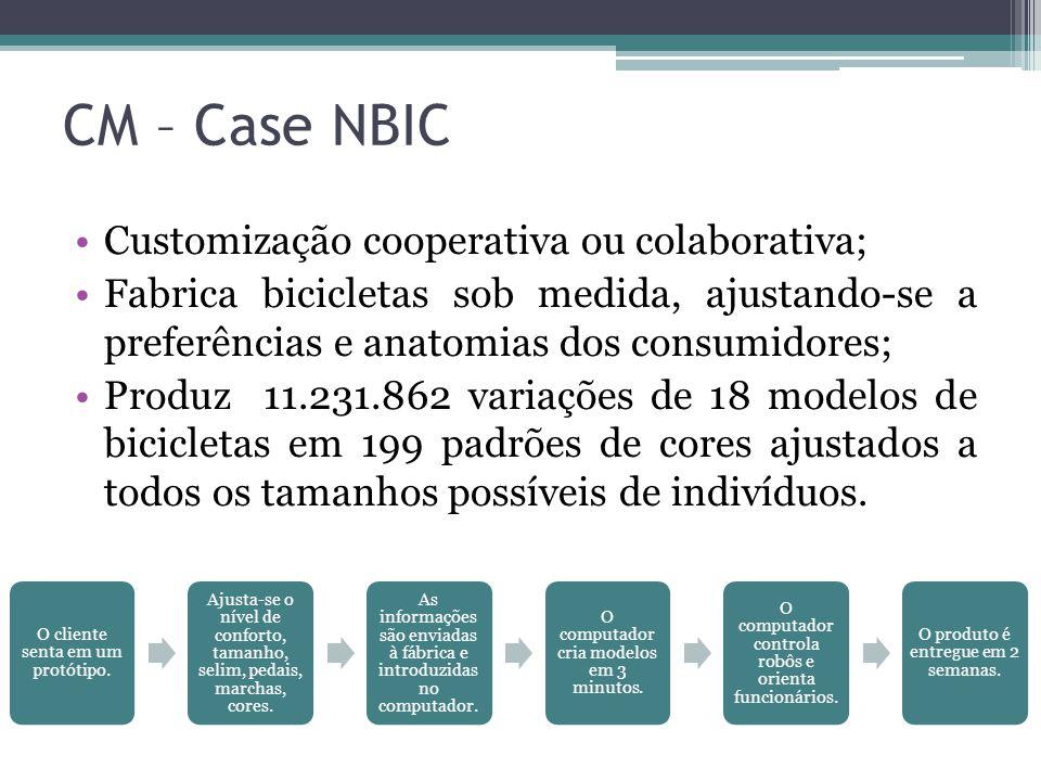 CM – Case NBIC Customização cooperativa ou colaborativa; Fabrica bicicletas sob medida, ajustando-se a preferências e anatomias dos consumidores; Prod