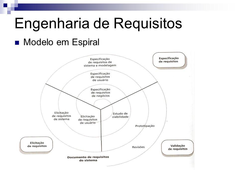 Engenharia de Requisitos Modelo em Espiral