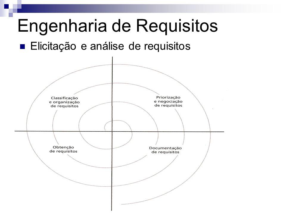 Engenharia de Requisitos Elicitação e análise é formada por...