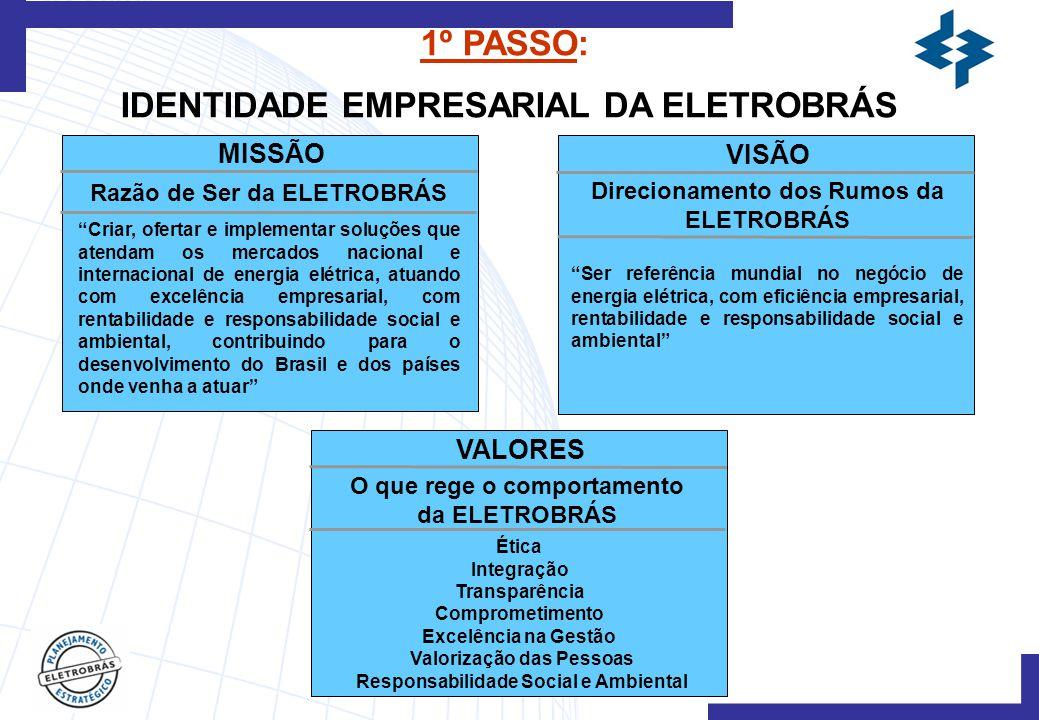 VALORES O que rege o comportamento da ELETROBRÁS Ética Integração Transparência Comprometimento Excelência na Gestão Valorização das Pessoas Responsabilidade Social e Ambiental MISSÃO Razão de Ser da ELETROBRÁS Criar, ofertar e implementar soluções que atendam os mercados nacional e internacional de energia elétrica, atuando com excelência empresarial, com rentabilidade e responsabilidade social e ambiental, contribuindo para o desenvolvimento do Brasil e dos países onde venha a atuar VISÃO Ser referência mundial no negócio de energia elétrica, com eficiência empresarial, rentabilidade e responsabilidade social e ambiental Direcionamento dos Rumos da ELETROBRÁS 1º PASSO: IDENTIDADE EMPRESARIAL DA ELETROBRÁS