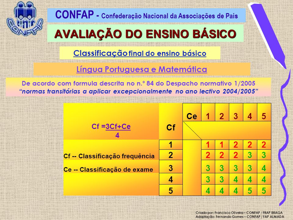Classificação final do ensino básico Língua Portuguesa e Matemática De acordo com formula descrita no n.º 84 do Despacho normativo 1/2005 normas transitórias a aplicar excepcionalmente no ano lectivo 2004/2005 CONFAP - Confederação Nacional da Associações de Pais AVALIAÇÃO DO ENSINO BÁSICO 554445 444334 433333 Ce -- Classificação de exame 332222 Cf -- Classificação frequência 22211 1 Cf 54321Ce Cf =3Cf+Ce 4 Criado por: Francisco Oliveira – CONFAP / FRAP BRAGA Adaptação: Fernando Gomes – CONFAP / FAP ALMADA