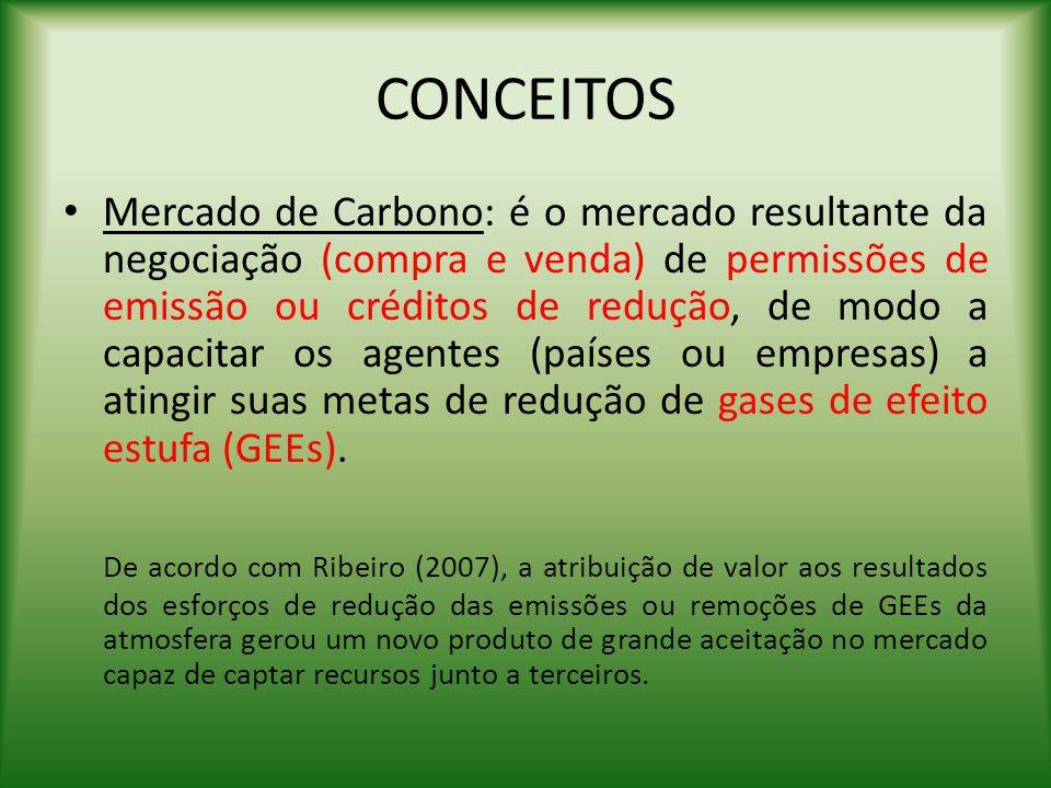 CONCEITOS Mercado de Carbono: é o mercado resultante da negociação (compra e venda) de permissões de emissão ou créditos de redução, de modo a capacit