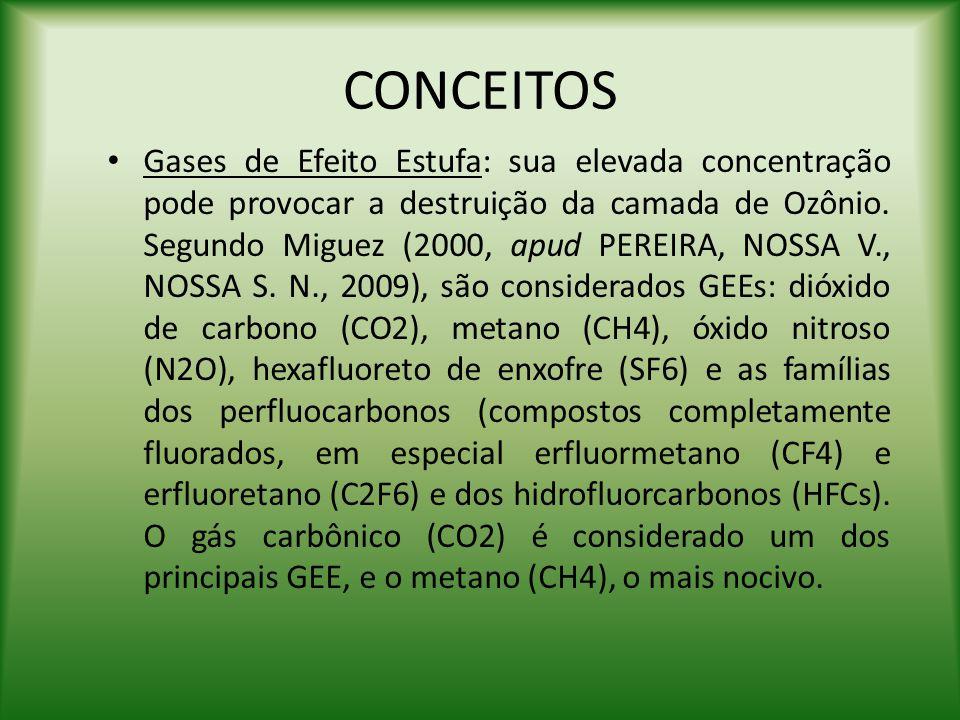 CONCEITOS Gases de Efeito Estufa: sua elevada concentração pode provocar a destruição da camada de Ozônio. Segundo Miguez (2000, apud PEREIRA, NOSSA V
