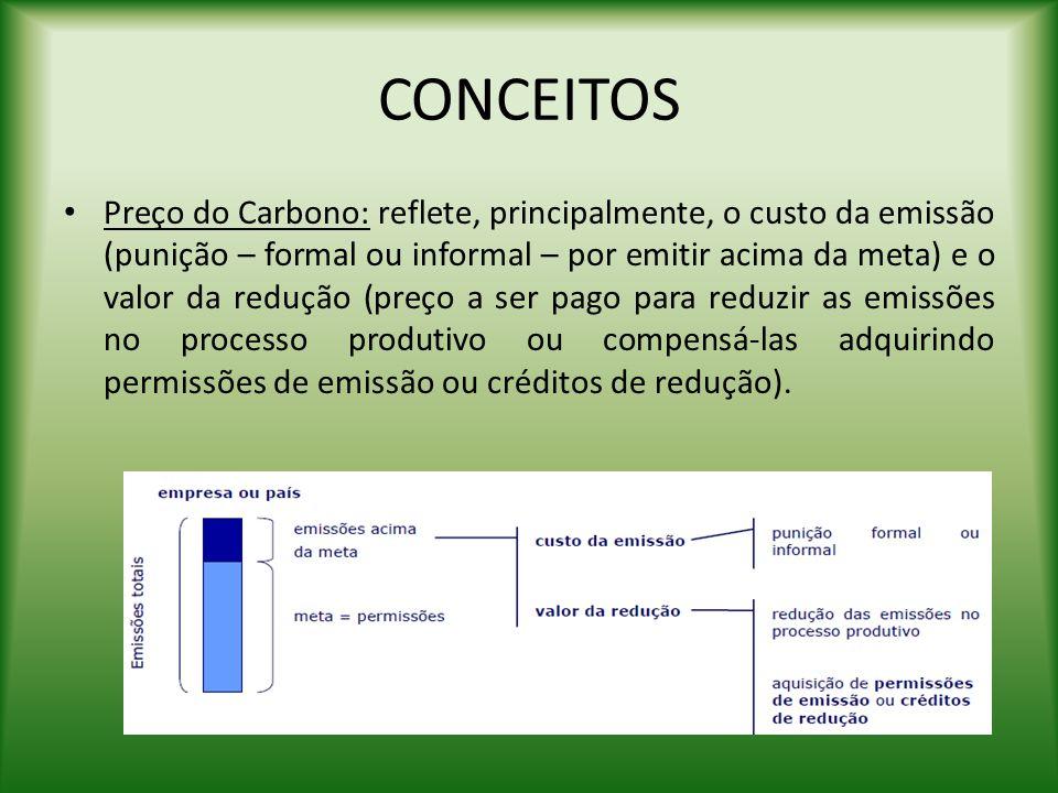 CONCEITOS Preço do Carbono: reflete, principalmente, o custo da emissão (punição – formal ou informal – por emitir acima da meta) e o valor da redução