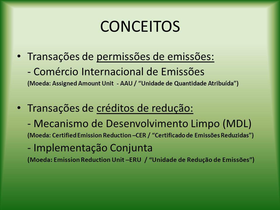 """CONCEITOS Transações de permissões de emissões: - Comércio Internacional de Emissões (Moeda: Assigned Amount Unit - AAU / """"Unidade de Quantidade Atrib"""