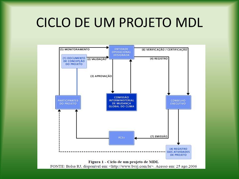 CICLO DE UM PROJETO MDL