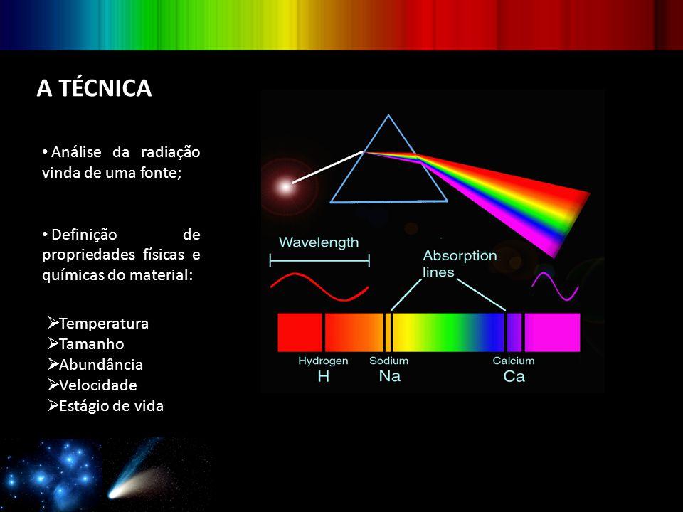 A TÉCNICA Análise da radiação vinda de uma fonte; Definição de propriedades físicas e químicas do material:  Temperatura  Tamanho  Abundância  Vel