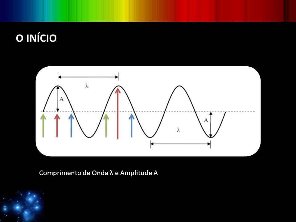 ESPECTROS Espectros são diagramas de amplitude da radiação eletromagnética Os espectros de emissão são faixas coloridas contra um fundo escuro