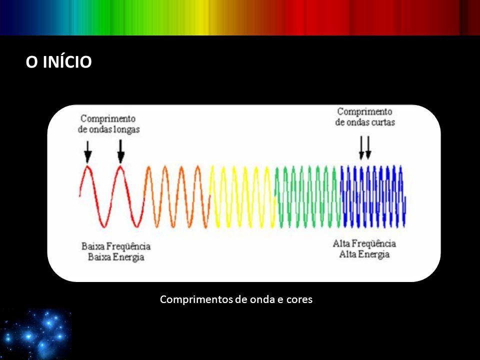 O INÍCIO Comprimentos de onda e cores