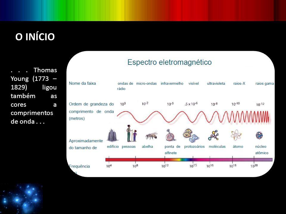 NEBULOSAS, GALÁXIAS, PLANETAS, ASTEROIDES E COMETAS As nebulosas podem ter espectros bem distintos por ter mais vazios que estrelas em sua composição Olho de GatoÓrion
