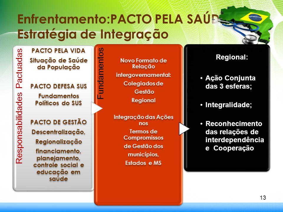 Enfrentamento:PACTO PELA SAÚDE: Estratégia de Integração 13 Responsabilidades Pactuadas PACTO PELA VIDA Situação de Saúde da População PACTO DEFESA SU