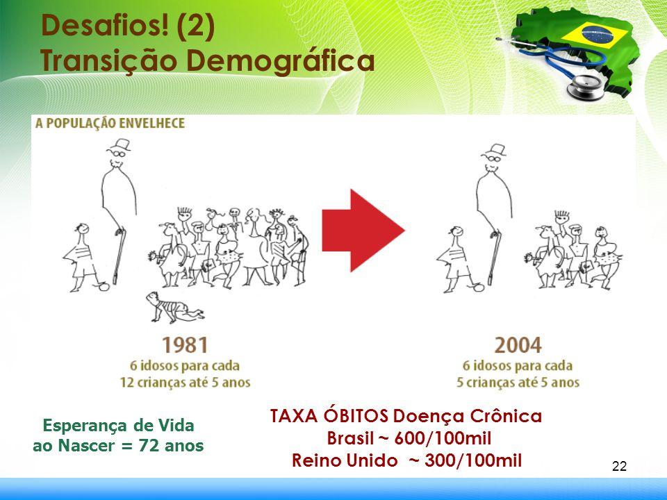 Desafios! (2) Transição Demográfica 22 Esperança de Vida ao Nascer = 72 anos TAXA ÓBITOS Doença Crônica Brasil ~ 600/100mil Reino Unido ~ 300/100mil