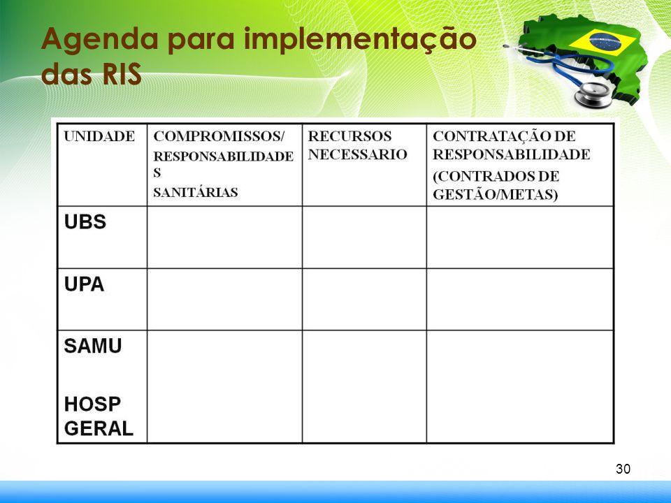 Agenda para implementação das RIS 30