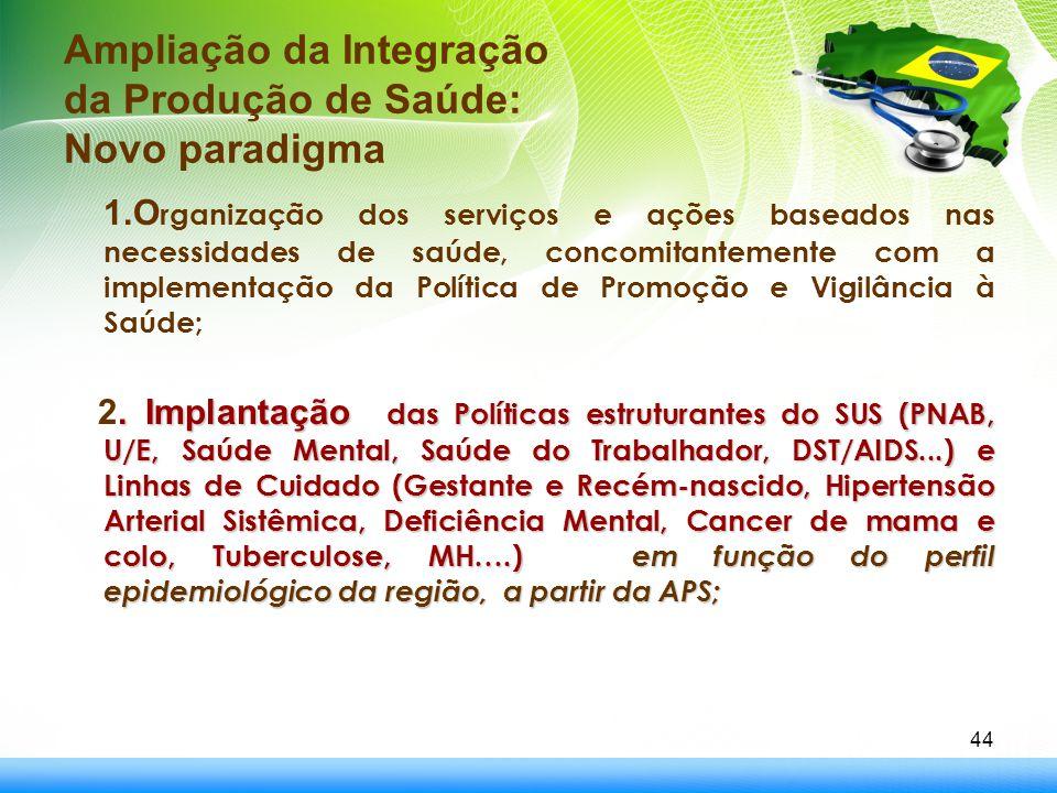 Ampliação da Integração da Produção de Saúde: Novo paradigma 1.O rganização dos serviços e ações baseados nas necessidades de saúde, concomitantemente
