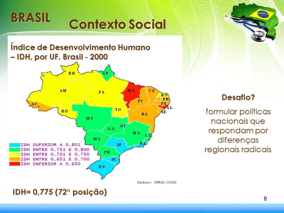 6 BRASIL Índice de Desenvolvimento Humano – IDH, por UF. Brasil - 2000 IDH= 0,775 (72  posição) IDH= 0,775 (72  posição) Contexto Social Desafio? fo