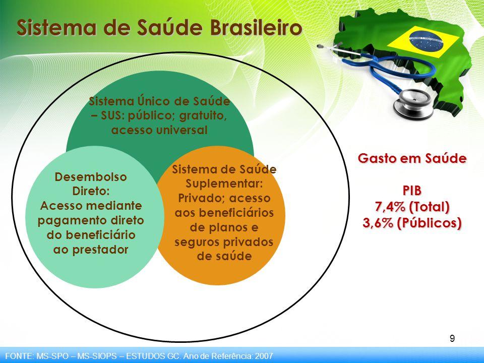 9 Sistema de Saúde Brasileiro Sistema Único de Saúde – SUS: público; gratuito, acesso universal Sistema de Saúde Suplementar: Privado; acesso aos bene
