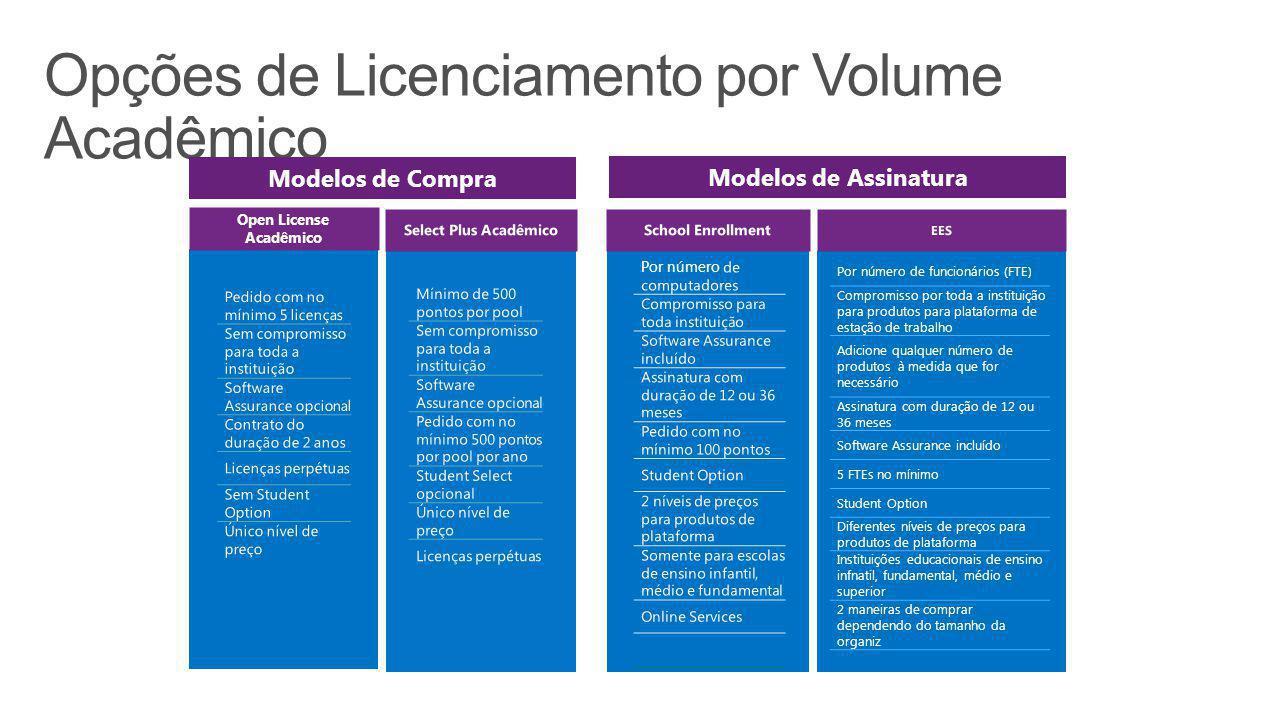 Pedido com no mínimo 5 licenças Sem compromisso para toda a instituição Software Assurance opcional Contrato do duração de 2 anos Licenças perpétuas S