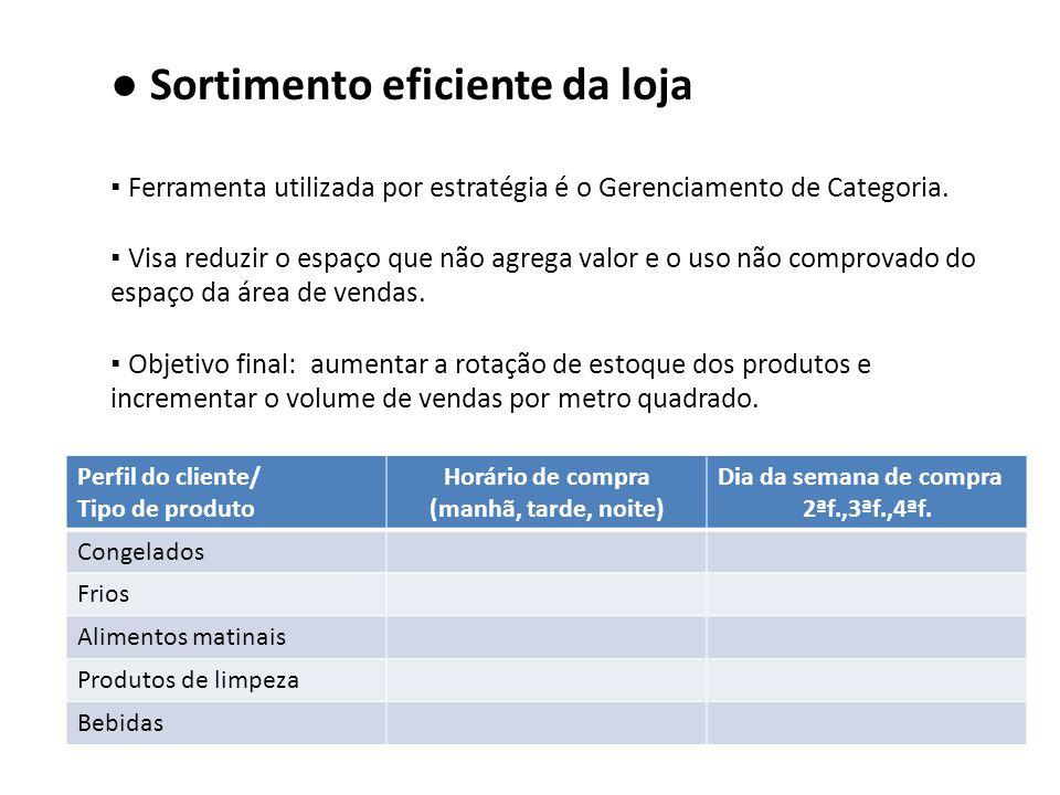 ● Sortimento eficiente da loja ▪ Ferramenta utilizada por estratégia é o Gerenciamento de Categoria. ▪ Visa reduzir o espaço que não agrega valor e o