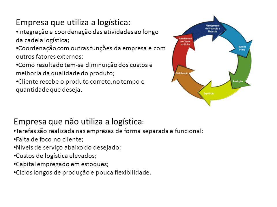 Empresa que utiliza a logística: Integração e coordenação das atividades ao longo da cadeia logística; Coordenação com outras funções da empresa e com