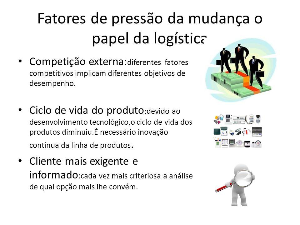 Competição externa: diferentes fatores competitivos implicam diferentes objetivos de desempenho. Ciclo de vida do produto :devido ao desenvolvimento t