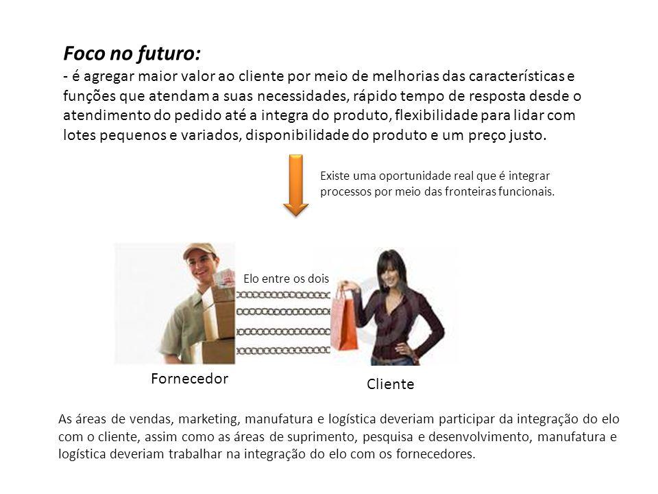 Foco no futuro: - é agregar maior valor ao cliente por meio de melhorias das características e funções que atendam a suas necessidades, rápido tempo d