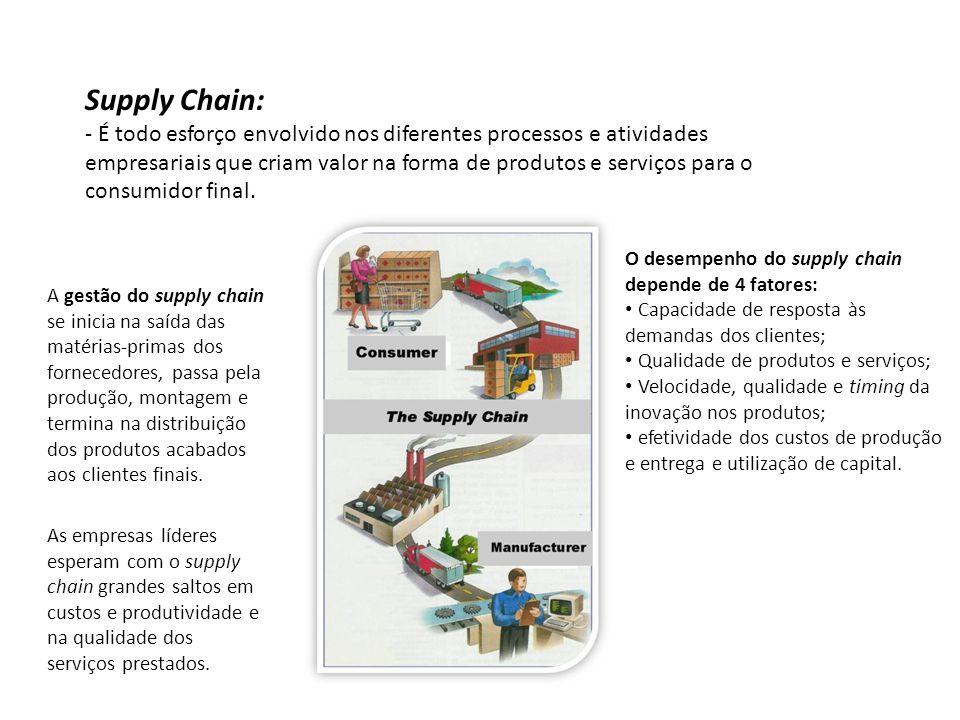 Supply Chain: - É todo esforço envolvido nos diferentes processos e atividades empresariais que criam valor na forma de produtos e serviços para o con