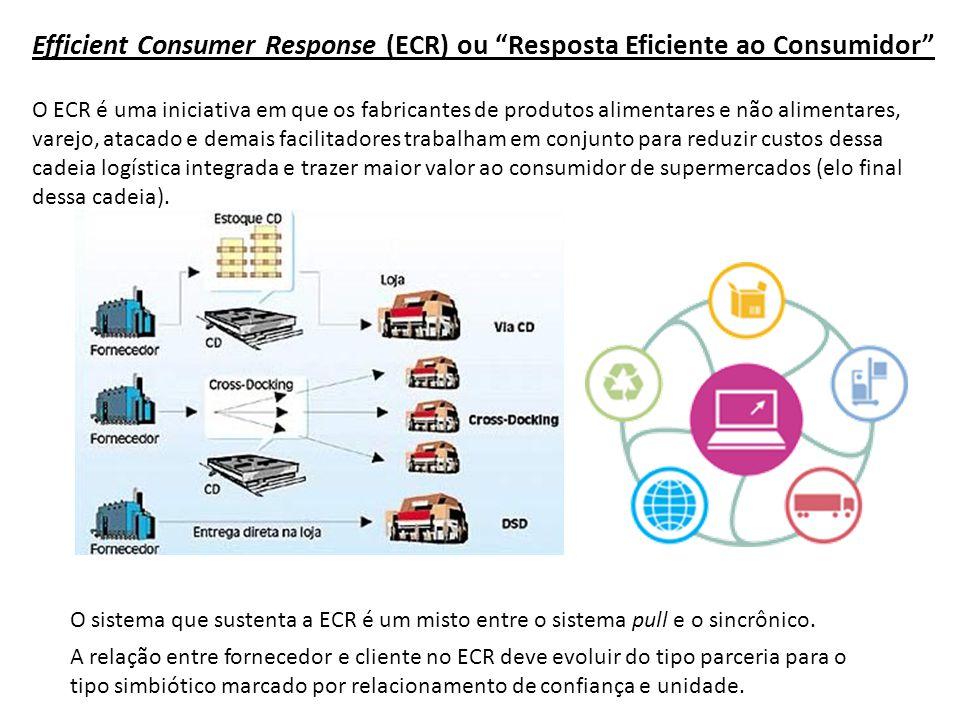 Estratégias do ECR: Introdução eficiente de produtos; Sortimento eficiente da loja; Promoção eficiente de produtos; Reposição eficiente de produtos.