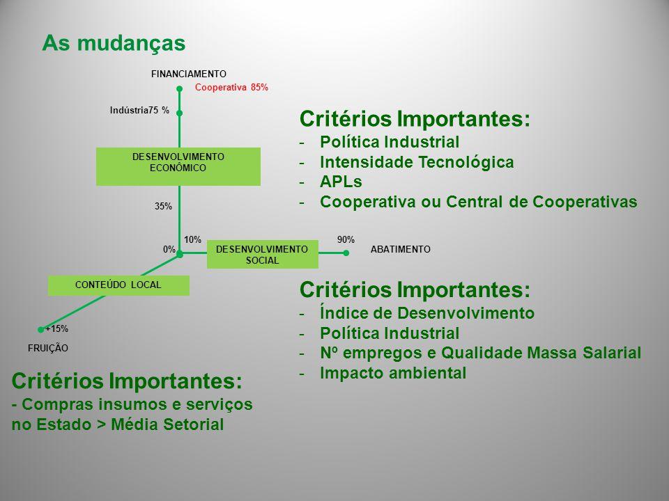 35% 10% 0% +15% 90% Indústria75 % DESENVOLVIMENTO ECONÔMICO CONTEÚDO LOCAL DESENVOLVIMENTO SOCIAL ABATIMENTO FRUIÇÃO FINANCIAMENTO As mudanças Cooperativa 85% Critérios Importantes: -Política Industrial -Intensidade Tecnológica -APLs -Cooperativa ou Central de Cooperativas Critérios Importantes: -Índice de Desenvolvimento -Política Industrial -Nº empregos e Qualidade Massa Salarial -Impacto ambiental Critérios Importantes: - Compras insumos e serviços no Estado > Média Setorial