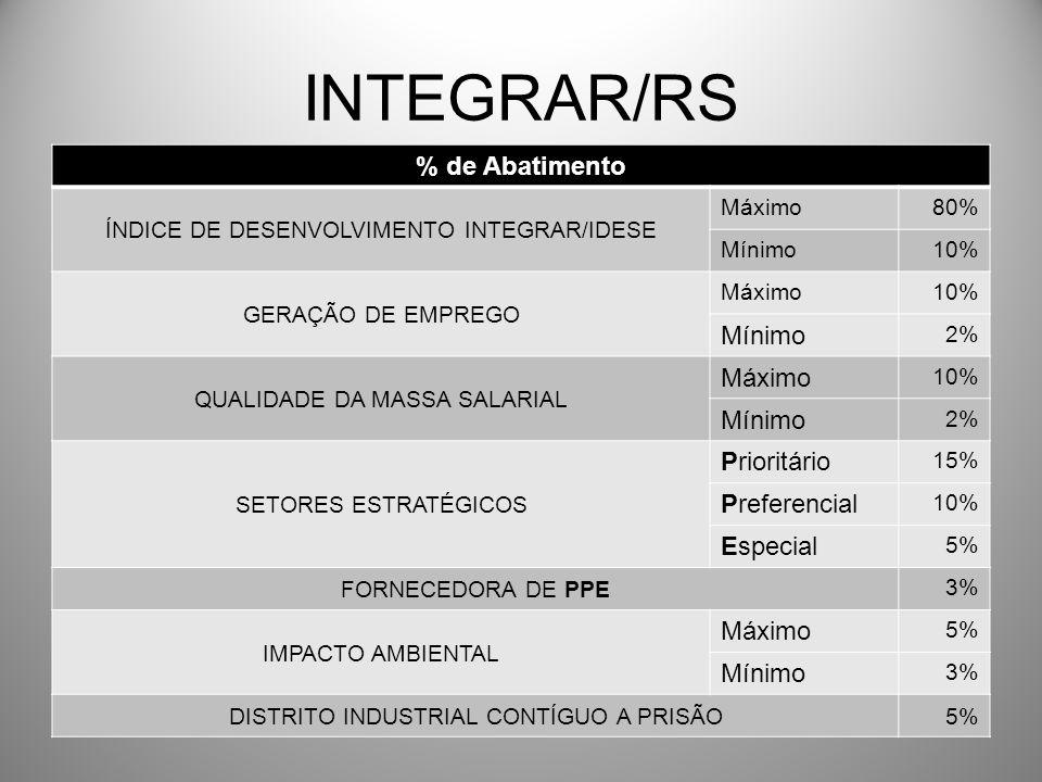 INTEGRAR/RS % de Abatimento ÍNDICE DE DESENVOLVIMENTO INTEGRAR/IDESE Máximo80% Mínimo10% GERAÇÃO DE EMPREGO Máximo10% Mínimo 2% QUALIDADE DA MASSA SALARIAL Máximo 10% Mínimo 2% SETORES ESTRATÉGICOS Prioritário 15% Preferencial 10% Especial 5% FORNECEDORA DE PPE 3% IMPACTO AMBIENTAL Máximo 5% Mínimo 3% DISTRITO INDUSTRIAL CONTÍGUO A PRISÃO5%
