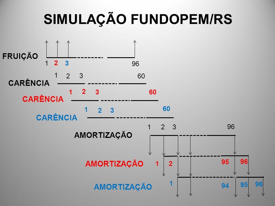 SIMULAÇÃO INTEGRA/RS AMORTIZAÇÃO 12 3 96 ABATIMENTO PAGAMENTO 321 96 321
