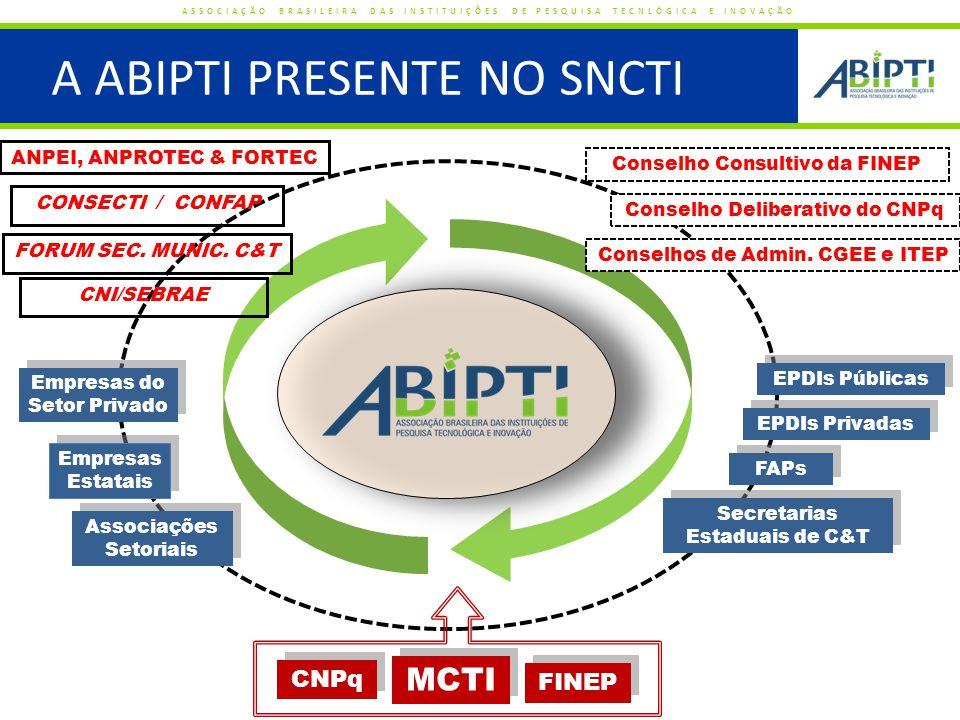 www.abipti.org.br ISA ASSEF DOS SANTOS isa@abipti.org.br (92)3613.2644