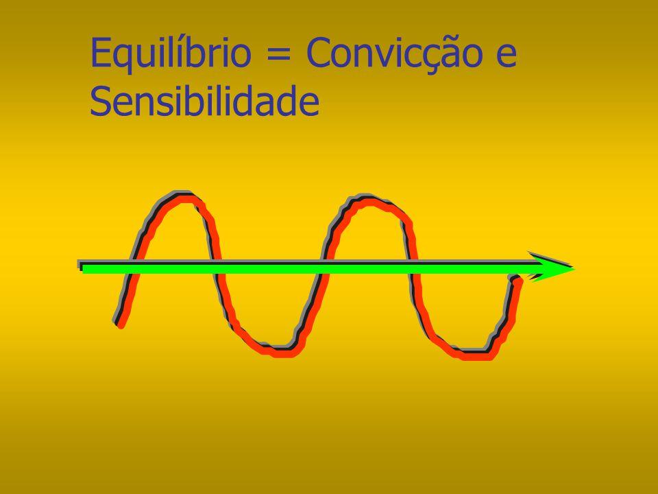 Linha da Sensibilidade