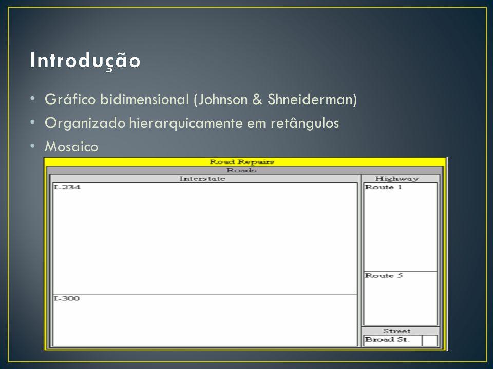 Gráfico bidimensional (Johnson & Shneiderman) Organizado hierarquicamente em retângulos Mosaico